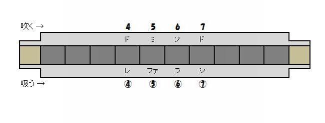 ハーモニカ練習基本4